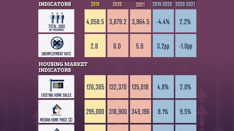 Virginia-economic-housing-market-overview