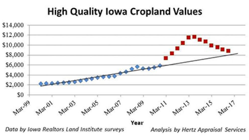 High quality iowa cropland values r 293776371e9d4